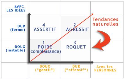 image assertivite_graph1.jpg (44.6kB)